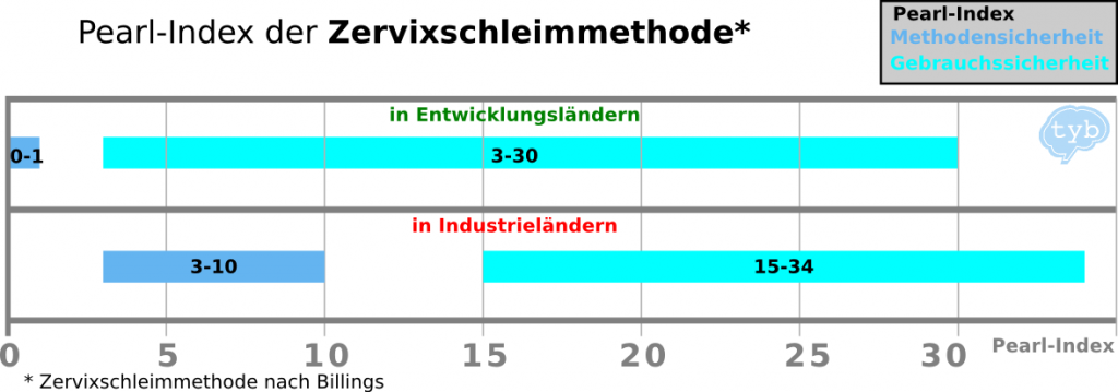 pearl Index Zervixschleimmethode