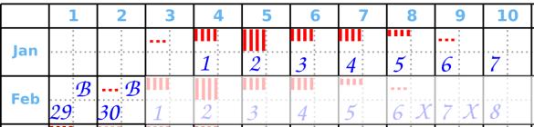 Zyklusende Beispiel 1