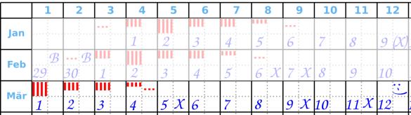 Zyklusanfang Beispiel 3 Menstruationskalender