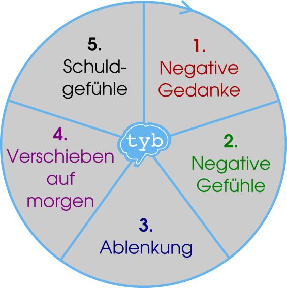 Zyklus-Phasen, Prokrastination, negative Gefühle, Ablenkung, Aufschieben, Schuldgefühle