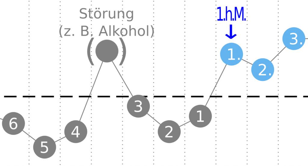 erste-hoehere-messung-symptothermale-methode-nfp