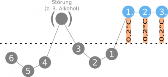 3-über-6-Regel-Temperaturanstieg-Basaltemperatur-Döring