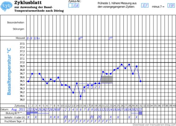 kombinierte-Temperaturmethode-Eintragung-minus-7-Regel-Temperaturtabelle-Zyklusblatt