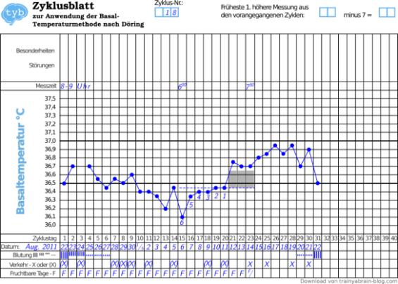 strenge-Temperaturmethode-Basaltemperaturmethode-Zyklusbeispiel-Temperaturtabelle