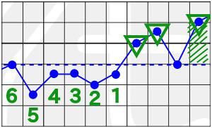 Basaltemperaturkurve Ausnahmeregel 2