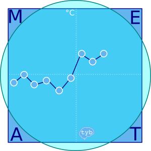 Quadratur-Basaltemperatur-Kreis