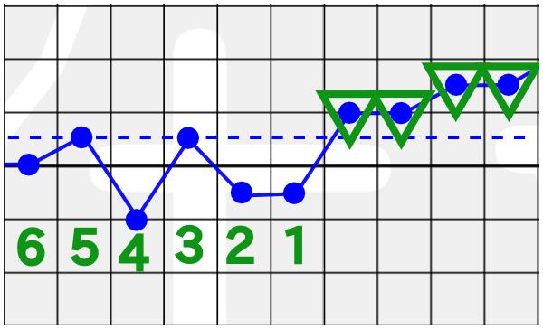 Basaltemperaturkurve-Ausnahmeregel-1-K