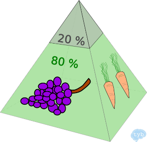 Ernährung Pyramide, Ake