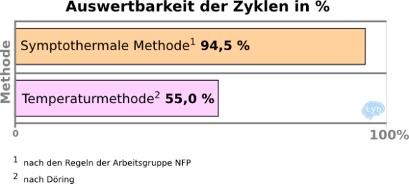 Auswertbarkeit, Zyklen sympthothermale Methode, Temperaturmethode