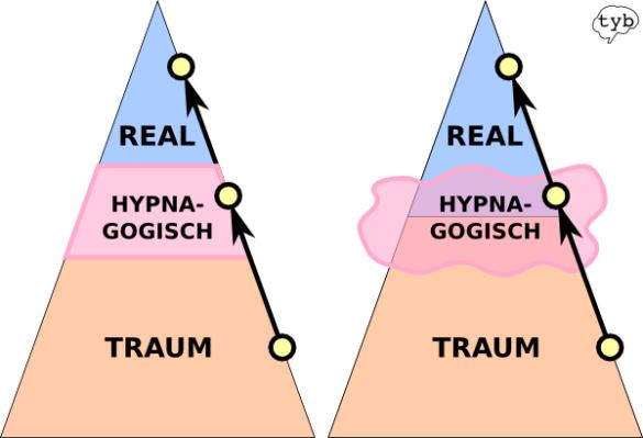 Albtraum-hypnagogischer-Zustand
