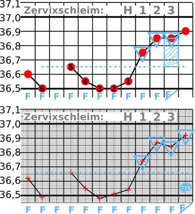 Gerundete Temperaturkurve