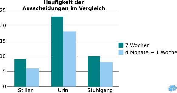 Vergleichsdiagramm Ausscheidungen: 7 Wochen vs. 4 Monate-Baby
