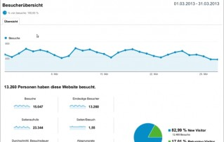 trainyabrain Blogeinnahmen und Besucherstatistiken März 2013