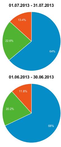 Besucheranteile-Juli-2013