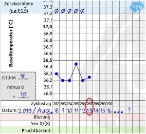 NFP-stillzyklus-dilemma