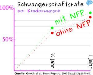 Schwangerschaftsrate-bei-Kiwu-NFP