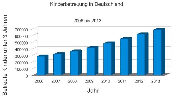 Statistik, Betreute Kinder in Deutschland unter 3 Jahren, 2006 bis 2013