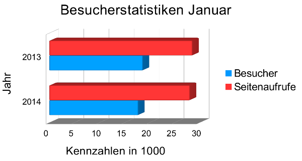 Besucherstatistiken Januar