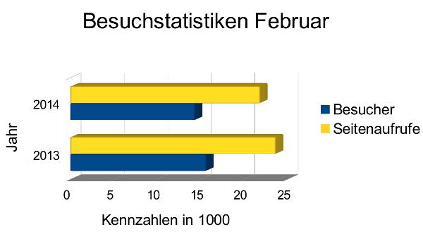 Besucherstatistiken und Blogeinnahmen Februar 2014