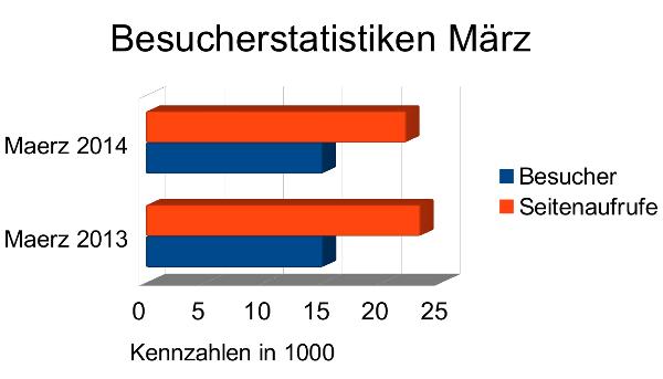 Besucherstatistiken März 2014