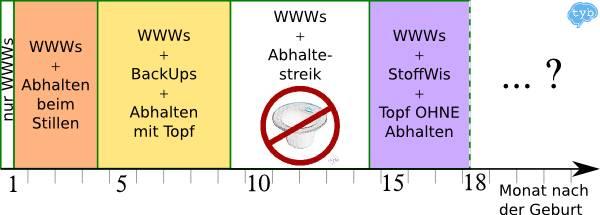 Windelfrei-nach-Abhaltestreik