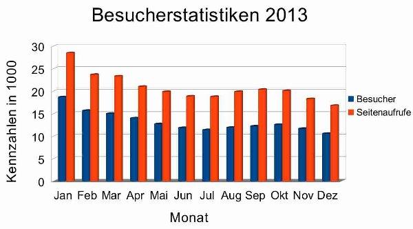 Besucherstatistiken-2013