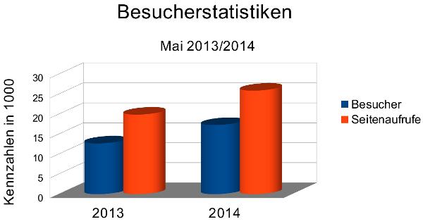 Besucherstatistiken Mai 2014