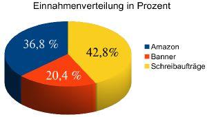 Blogeinnahmen in Prozent