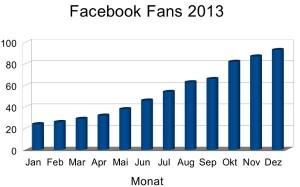 Facebook Fan Entwicklung