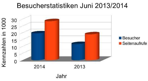 Besucherstatistiken Juni 2014