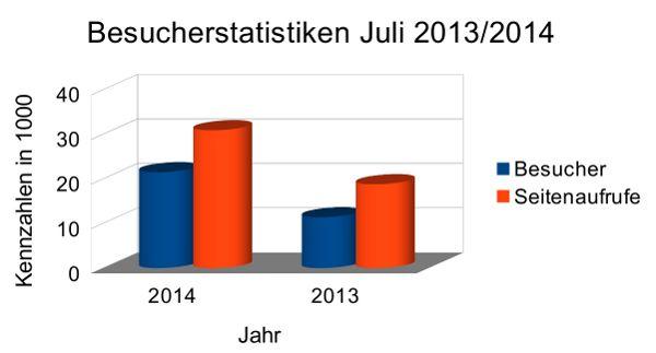 Besucherstatistiken Juli 2014