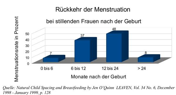 Menstruationsrate nach der Geburt