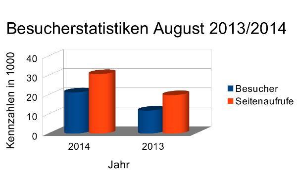 Besucherstatistiken 2013/2014