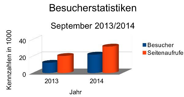 Besucherstatistiken September 2014