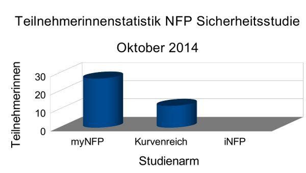 Statistik NFP Sicherheitsstudie Oktober 2014