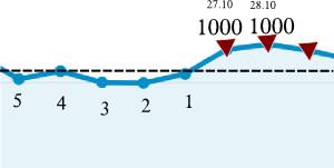 Besucheranstieg Oktober 1000 Besucher am Tag Marke