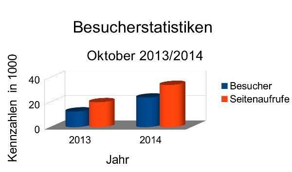 Besucherstatistiken Oktober 2014