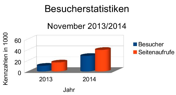 Besucherstatistiken NFP Blog November 2014