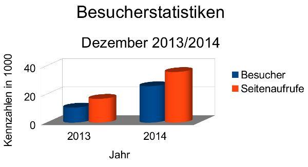 Besucherstatistiken Dezember 2014
