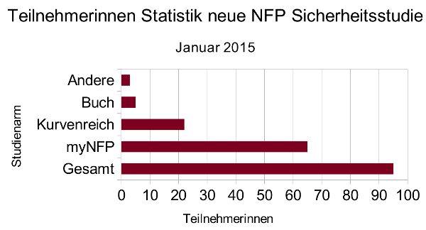Teilnehmerinnenstatitik NFP Sicherheitsstudie Januar 2015