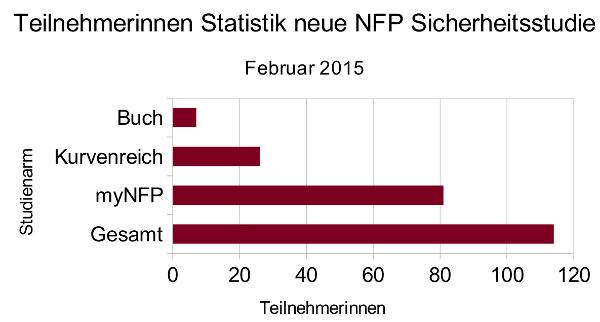 Teilnehmerinnenstatistik NFP Sicherheitsstudie