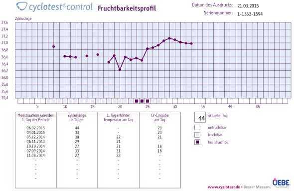 cyclotest-2-plus_Zyklusdarstellung