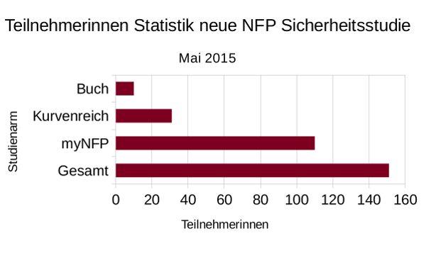 TN Statistik NFP Sicherheitsstudie