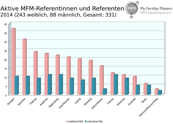 Aktive MFM ReferentInnen 2014
