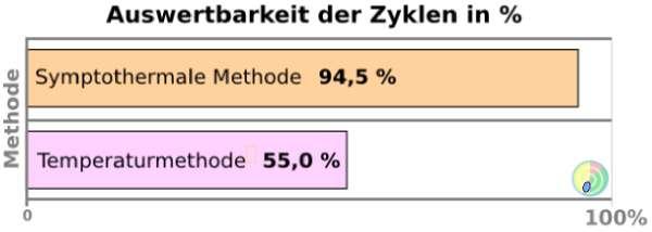 Vergleich Temperaturmethode und symptothermale Methode