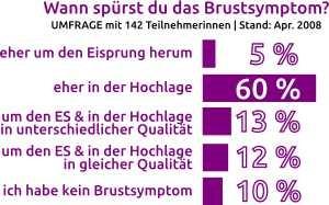 Brustsymptom-Umfrage