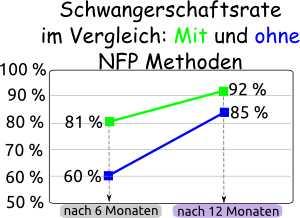 Schwangerschaftsrate mit NFP