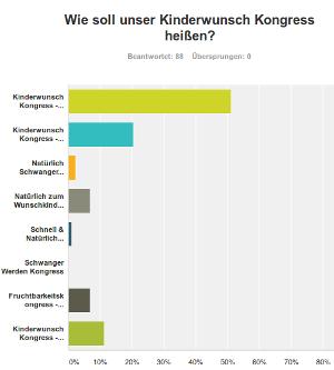 Kongress Umfrage