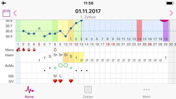 myNFP mobile App  Zyklus