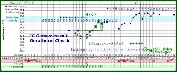 Schwangerschaftszyklus NFP - Geratherm Classic